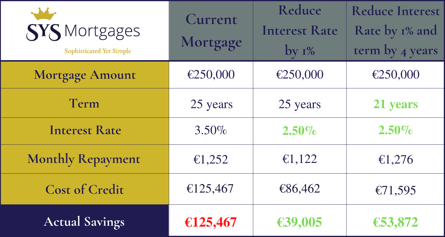 Why Switch Your Mortgage?